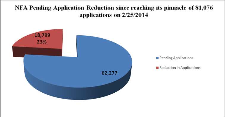 Data on pending NFA application reduction